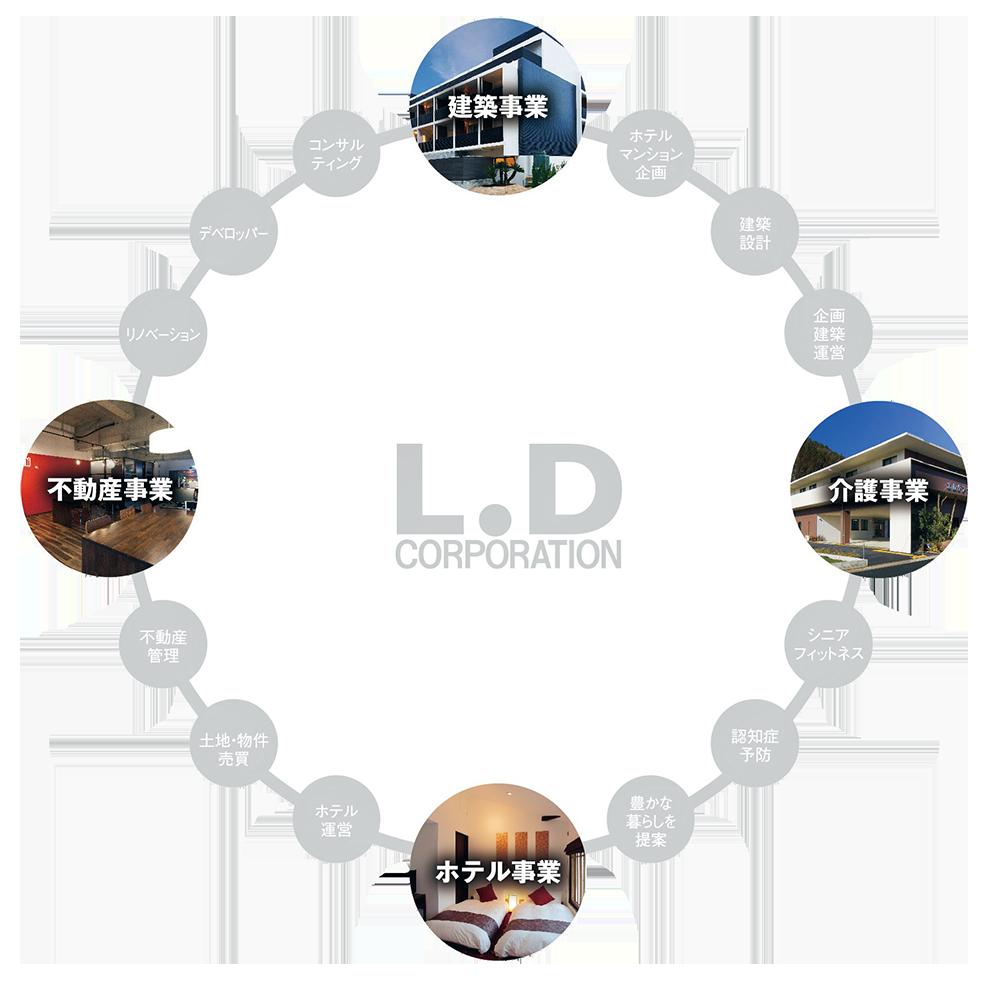 建築設計、施工、管理を全て一括提供